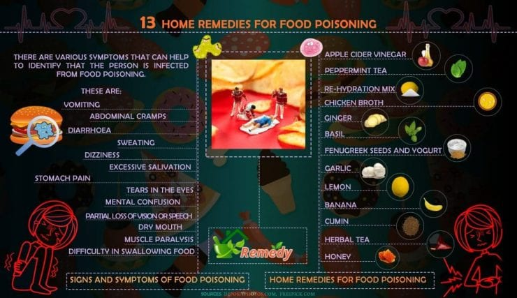 infographic on home remedies for food poisoning