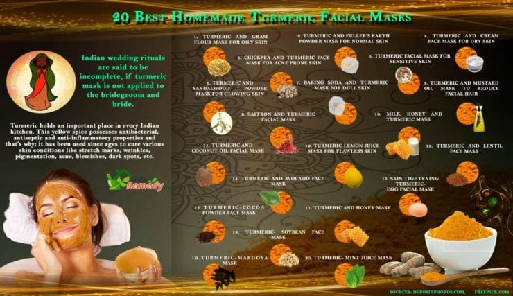 HRS infographic about the best home made turmeric facial masks