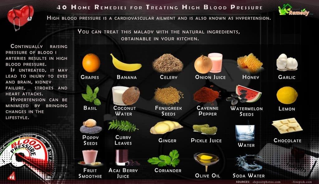 40 Home Remedies For Treating High Blood Pressure Home border=