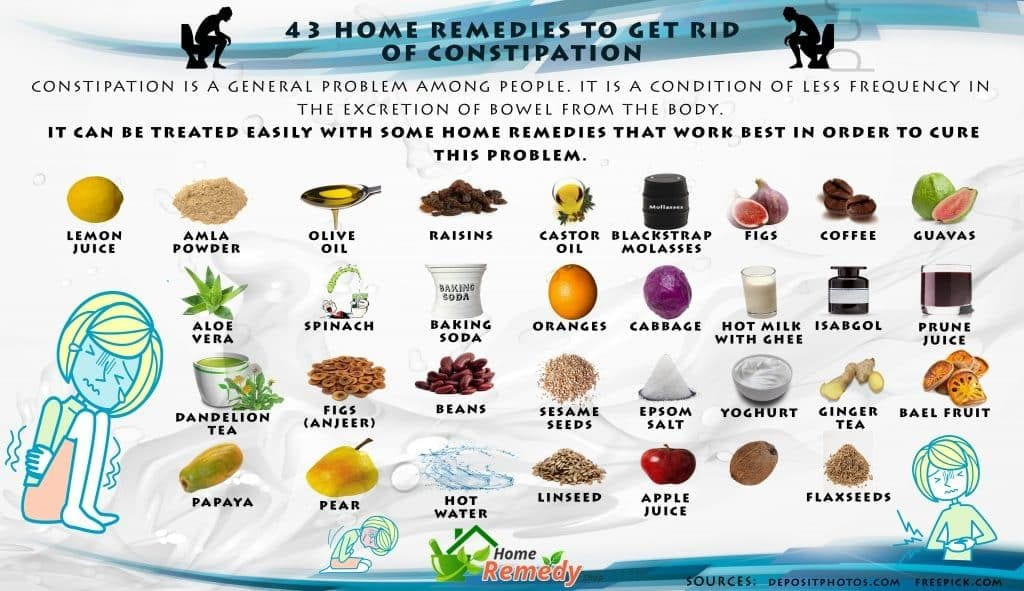 43 Home Remedies To Get Rid Of Constipation Home