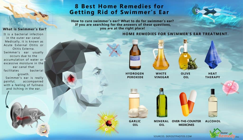 Remedies for water infection