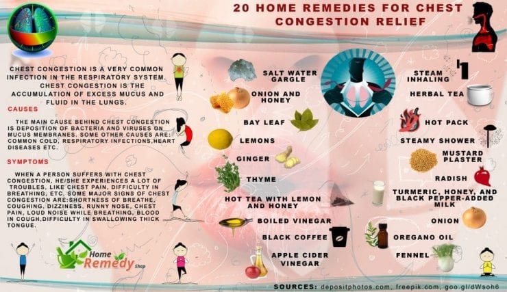 20 home remedies for chest congestion relief