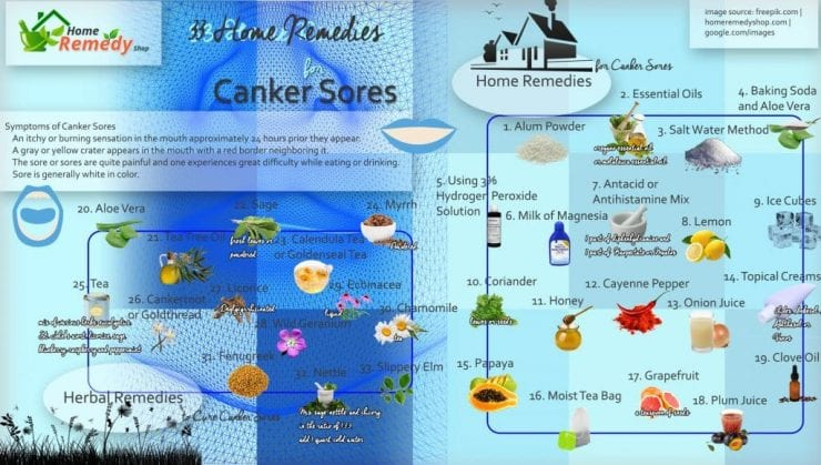 home remedies for caker sores in an infographic