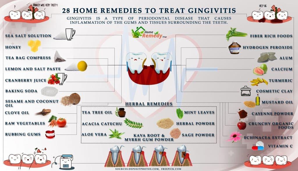 Pregnancy Gingivitis Natural Remedies