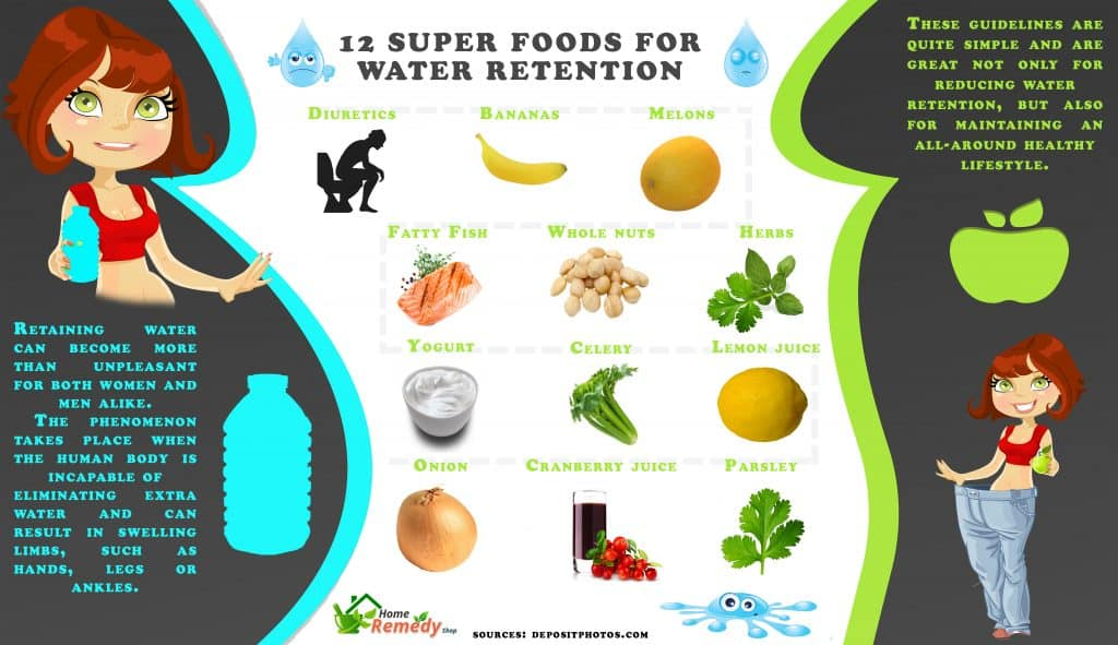 Water Retaining Food : Super foods for water retention home remedies