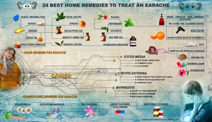 infographic about the best home remedies for earache