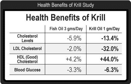 benefits of krill oil vs. benefits of fish oil chart