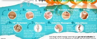 the HRS infographic about cellulite massage