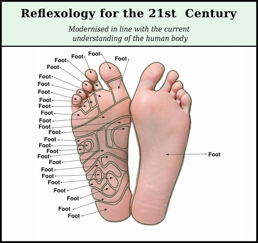 Modern Reflexology